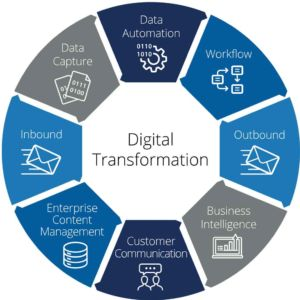 Infographic for digital transformation