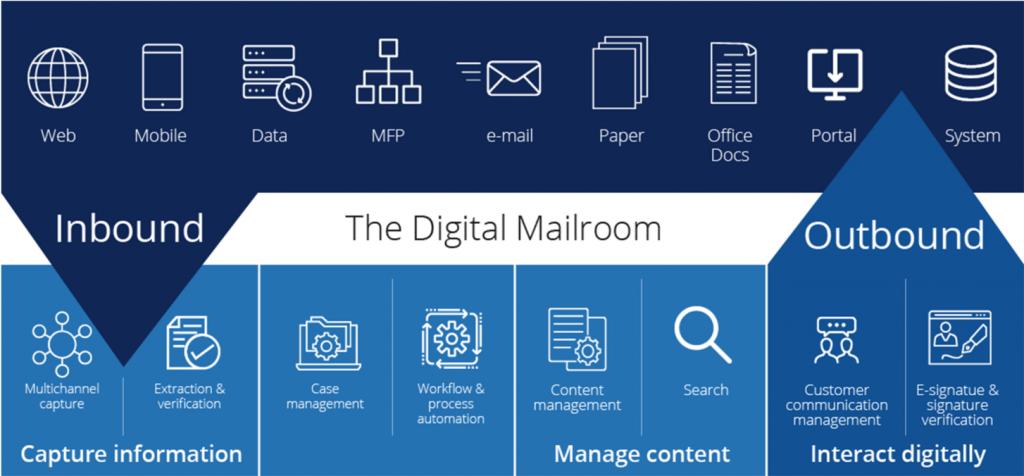 Digital mailroom document flow graphic