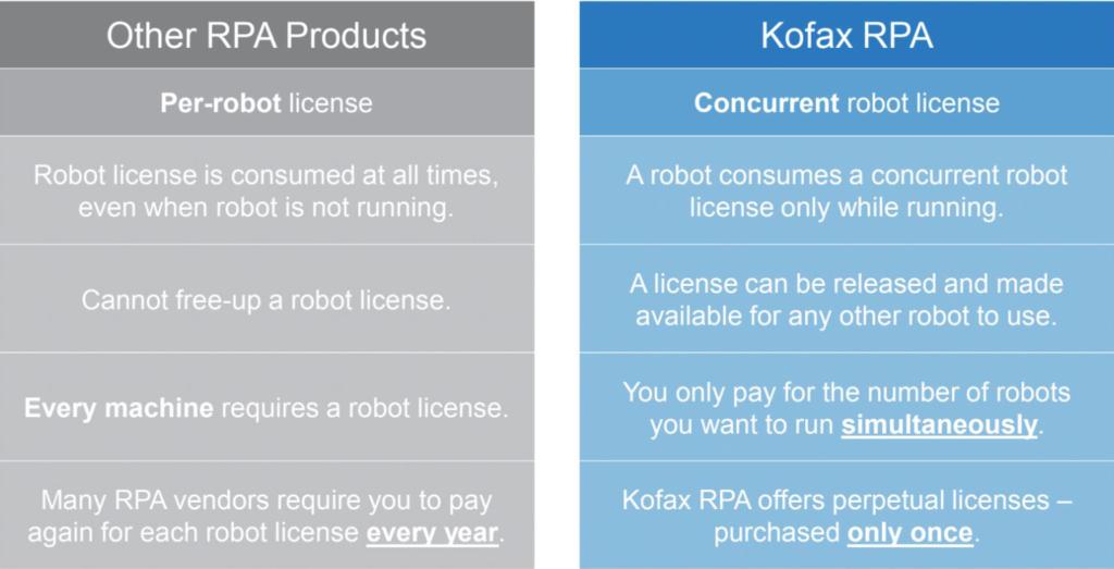 rpa-vs-kofax comparison chart