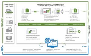 AP OnBase workflow automation diagram