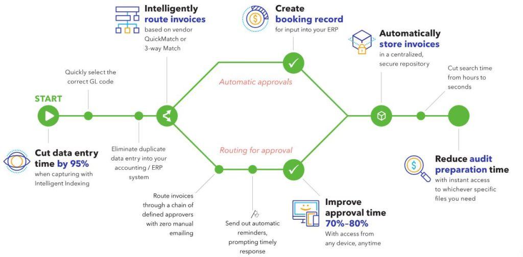 invoice auomation infographic
